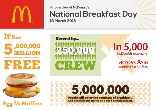 McDonald's National Breakfast Day_Overview
